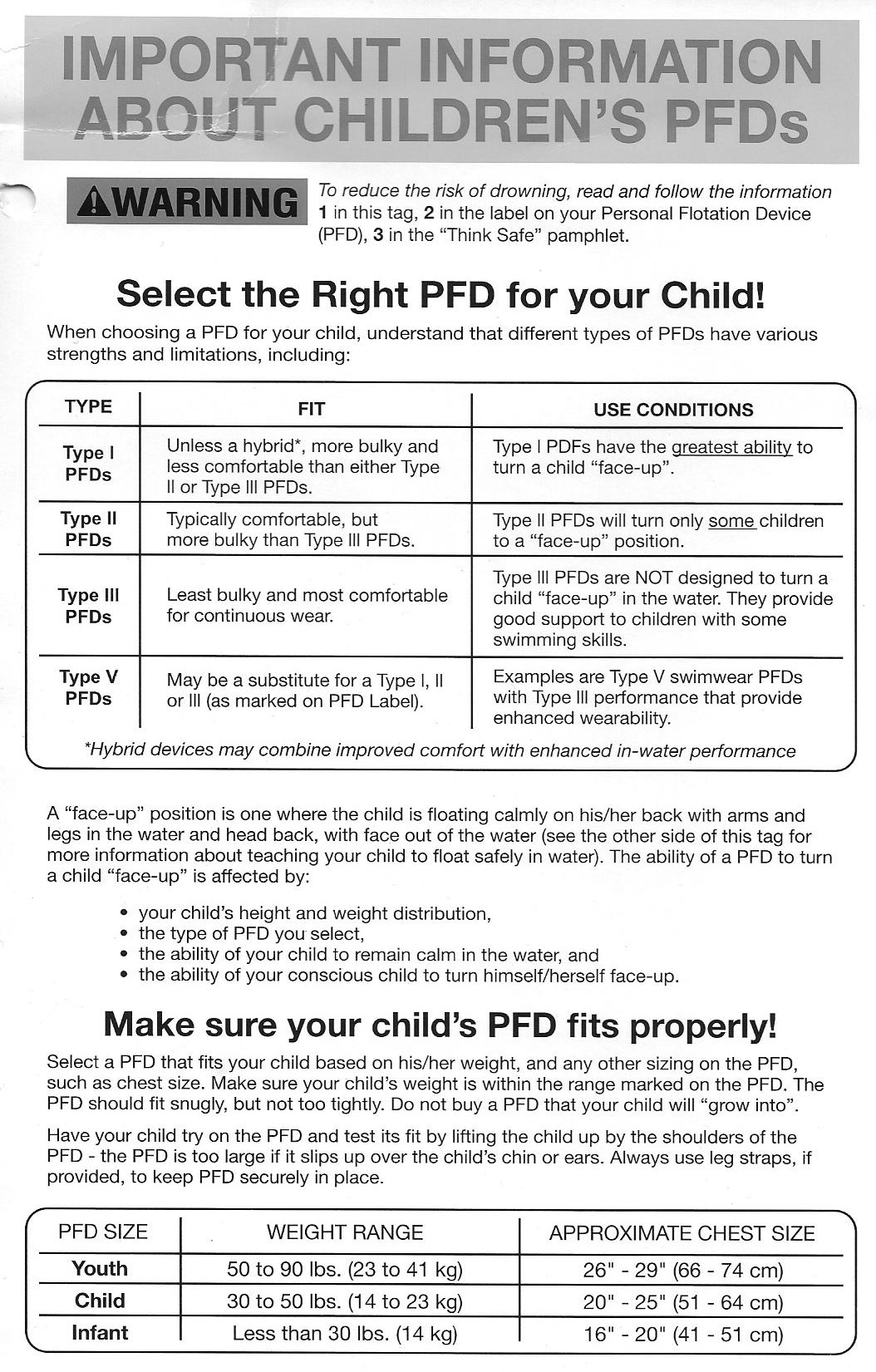 Info on PFDs